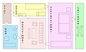 Raumprogramm Ihres Eigenheims